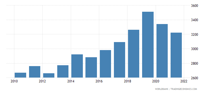 vanuatu gni per capita ppp us dollar wb data