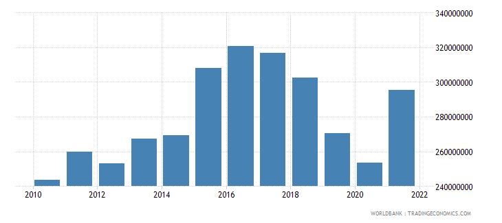 vanuatu goods imports bop us dollar wb data