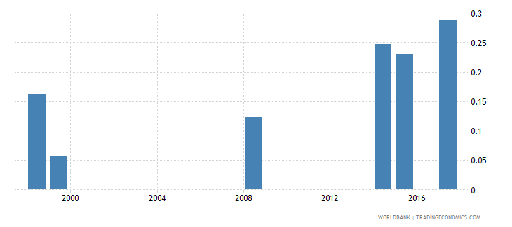 vanuatu government expenditure on post secondary non tertiary education as percent of gdp percent wb data