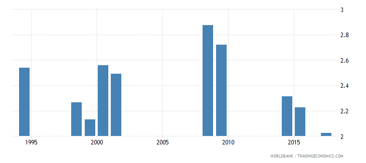 vanuatu government expenditure on primary education as percent of gdp percent wb data