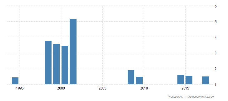 vanuatu government expenditure on secondary education as percent of gdp percent wb data