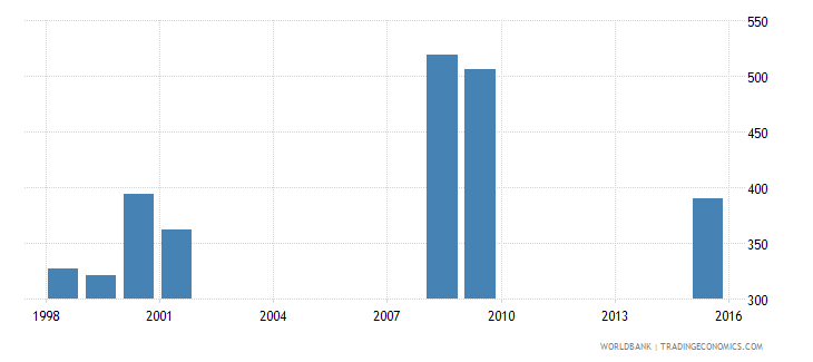 vanuatu government expenditure per primary student constant us$ wb data