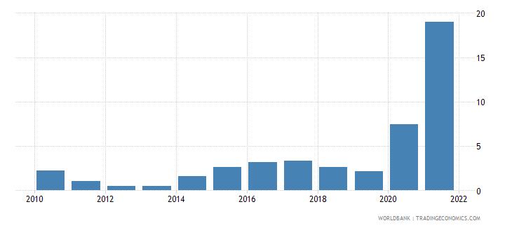 vanuatu ict service exports percent of service exports bop wb data