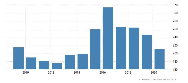 vanuatu import volume index 2000  100 wb data