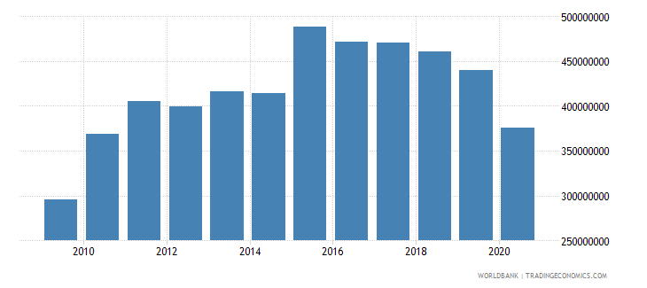 vanuatu imports of goods and services bop us dollar wb data