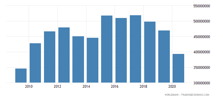 vanuatu imports of goods services and income bop us dollar wb data
