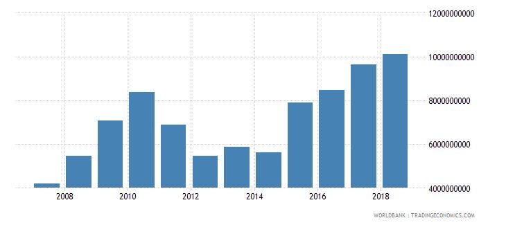 vanuatu industry value added current lcu wb data