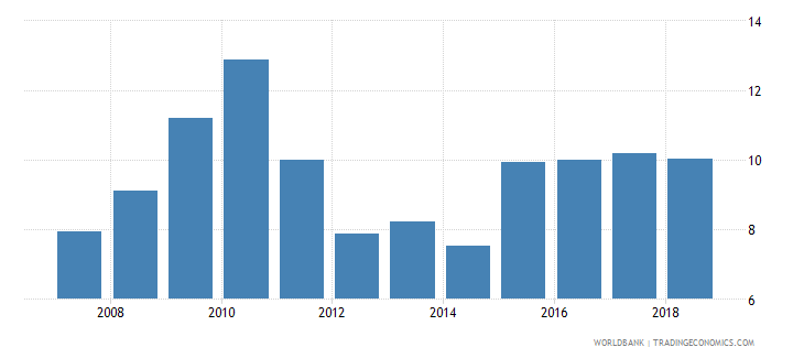 vanuatu industry value added percent of gdp wb data