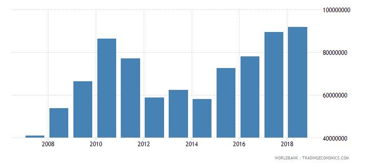 vanuatu industry value added us dollar wb data