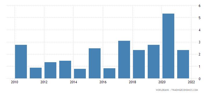 vanuatu inflation consumer prices annual percent wb data