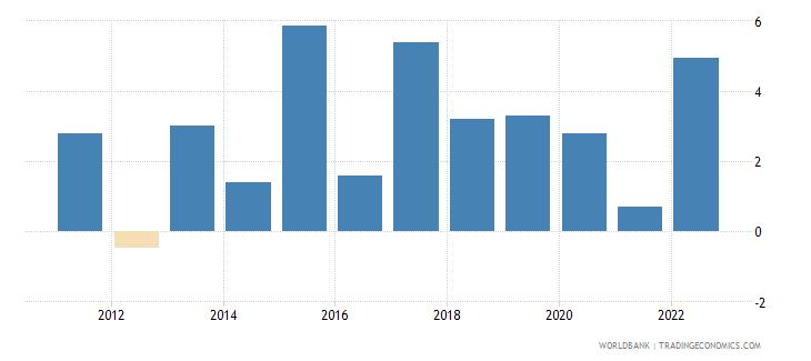 vanuatu inflation gdp deflator annual percent wb data