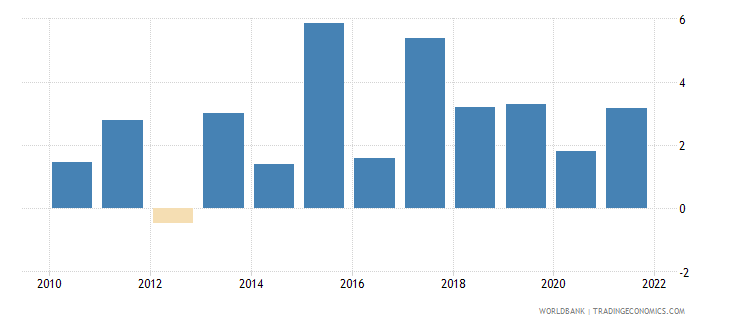vanuatu inflation gdp deflator annual percent wb data