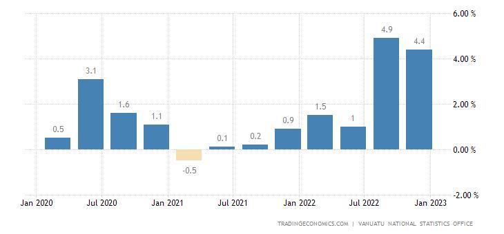 Vanuatu Inflation Rate MoM