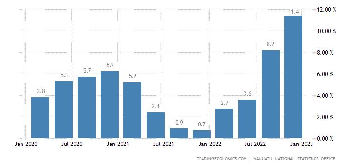 Vanuatu Inflation Rate