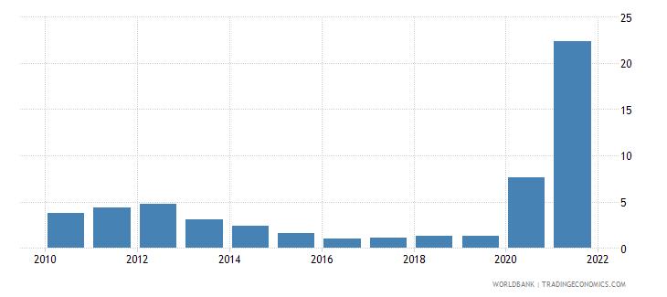 vanuatu insurance and financial services percent of service exports bop wb data