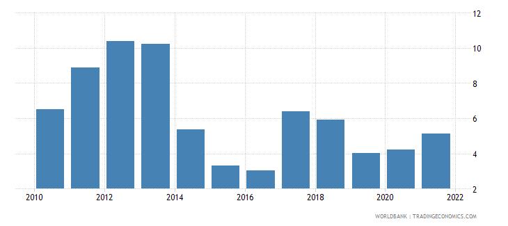 vanuatu insurance and financial services percent of service imports bop wb data