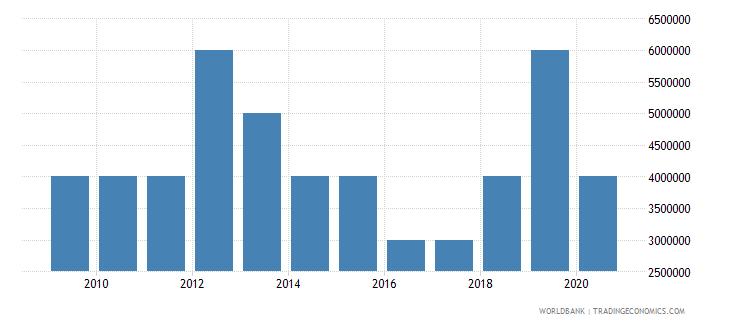 vanuatu international tourism expenditures for passenger transport items us dollar wb data