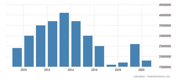 vanuatu international tourism expenditures for travel items us dollar wb data
