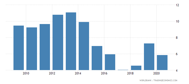 vanuatu international tourism expenditures percent of total imports wb data