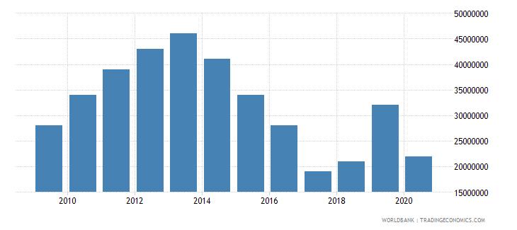 vanuatu international tourism expenditures us dollar wb data