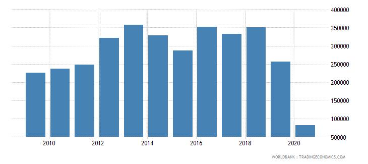 vanuatu international tourism number of arrivals wb data