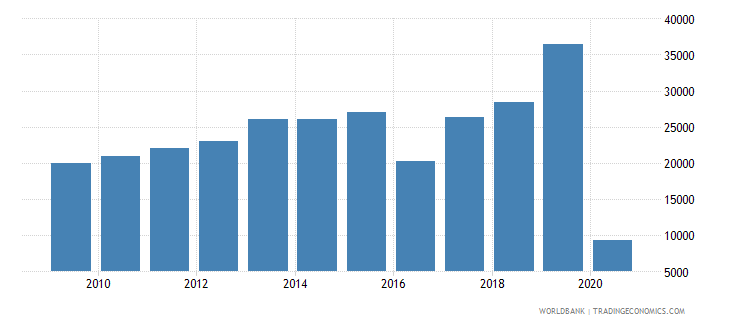 vanuatu international tourism number of departures wb data