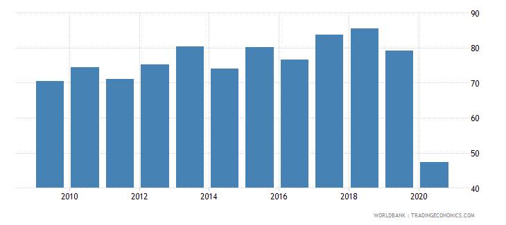 vanuatu international tourism receipts percent of total exports wb data