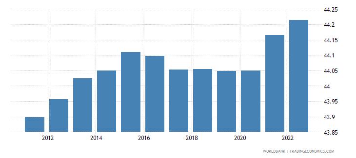 vanuatu labor force female percent of total labor force wb data