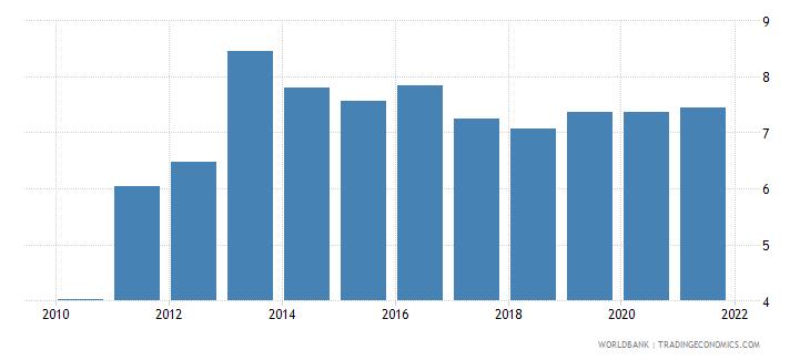 vanuatu liner shipping connectivity index maximum value in 2004  100 wb data