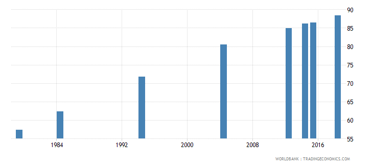 vanuatu literacy rate adult male percent of males ages 15 and above wb data