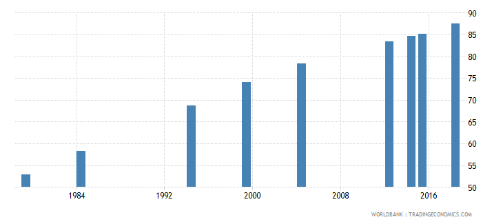 vanuatu literacy rate adult total percent of people ages 15 and above wb data