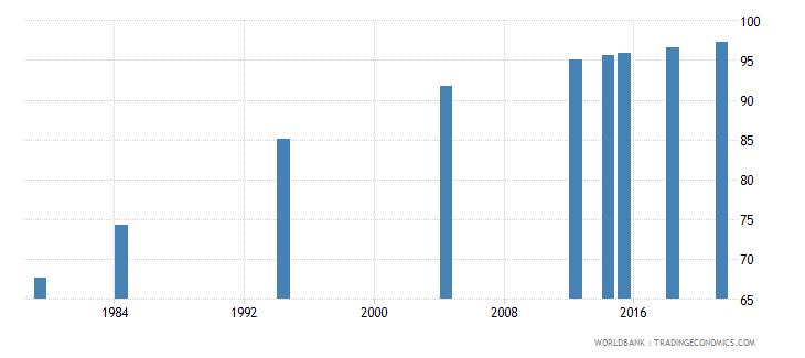 vanuatu literacy rate youth female percent of females ages 15 24 wb data