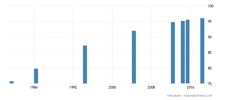vanuatu literacy rate youth male percent of males ages 15 24 wb data