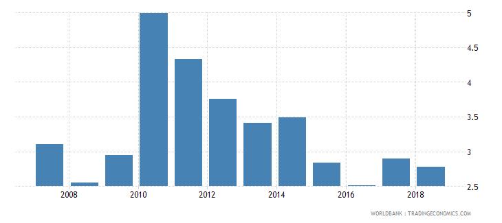 vanuatu manufacturing value added percent of gdp wb data