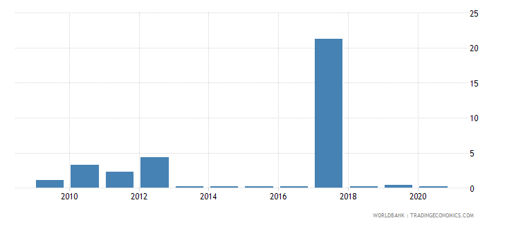 vanuatu merchandise exports to developing economies in latin america  the caribbean percent of total merchandise exports wb data