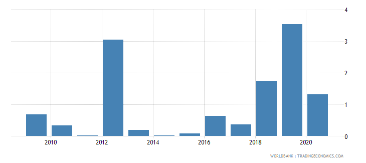 vanuatu merchandise exports to developing economies in south asia percent of total merchandise exports wb data
