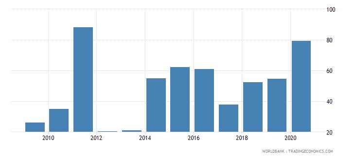 vanuatu merchandise exports to high income economies percent of total merchandise exports wb data