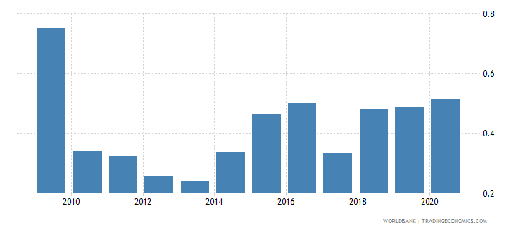vanuatu merchandise imports by the reporting economy residual percent of total merchandise imports wb data