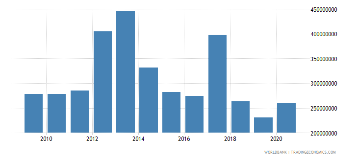 vanuatu merchandise imports by the reporting economy us dollar wb data