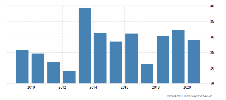 vanuatu merchandise imports from developing economies in east asia  pacific percent of total merchandise imports wb data