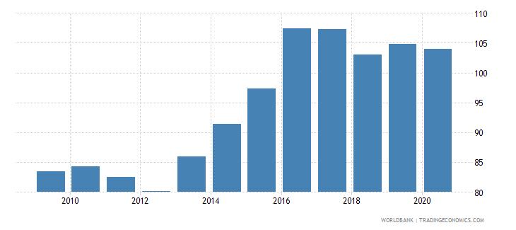 vanuatu net barter terms of trade index 2000  100 wb data