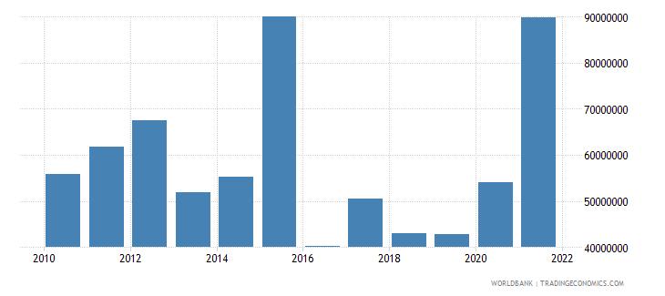 vanuatu net bilateral aid flows from dac donors australia us dollar wb data