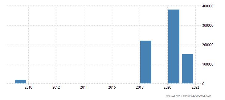 vanuatu net bilateral aid flows from dac donors austria us dollar wb data