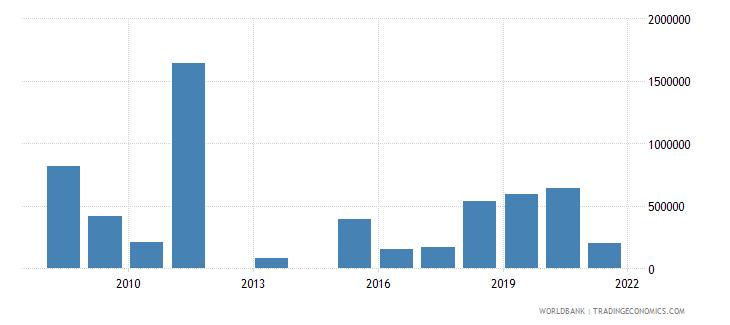 vanuatu net bilateral aid flows from dac donors canada us dollar wb data