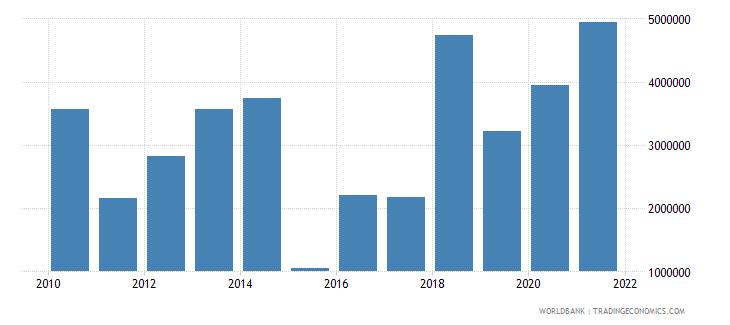 vanuatu net bilateral aid flows from dac donors france us dollar wb data