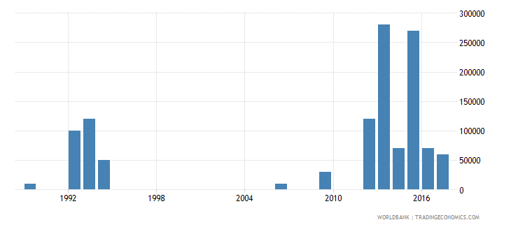 vanuatu net bilateral aid flows from dac donors germany us dollar wb data
