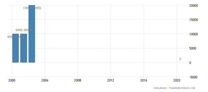 vanuatu net bilateral aid flows from dac donors ireland us dollar wb data