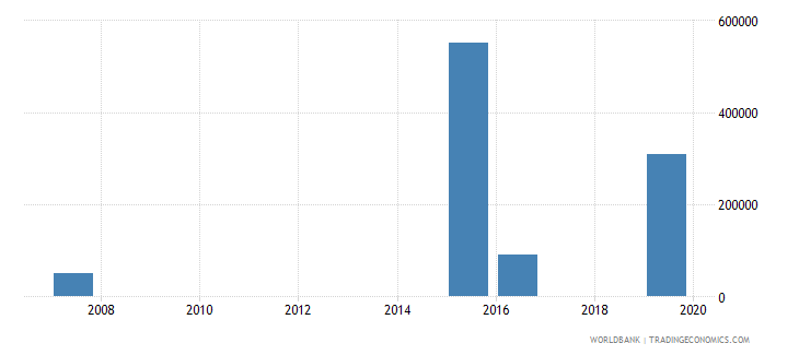 vanuatu net bilateral aid flows from dac donors italy us dollar wb data