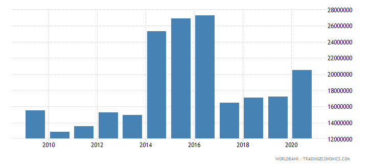 vanuatu net bilateral aid flows from dac donors new zealand us dollar wb data