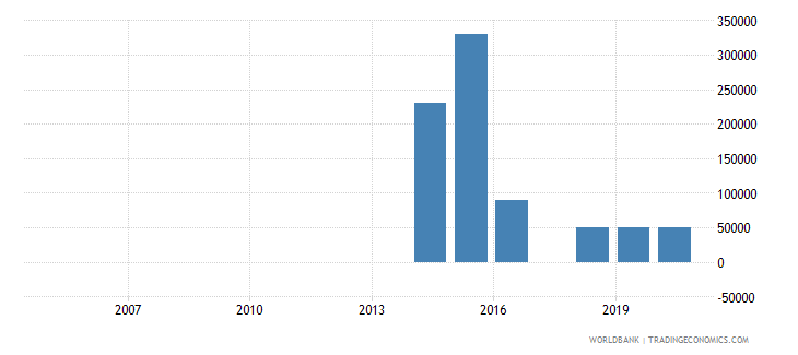 vanuatu net bilateral aid flows from dac donors sweden us dollar wb data